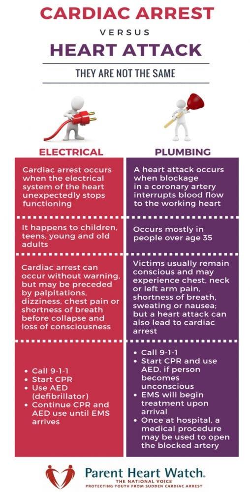 Sudden Cardiac Arrest Vs Heart Attack Parent Heart Watch