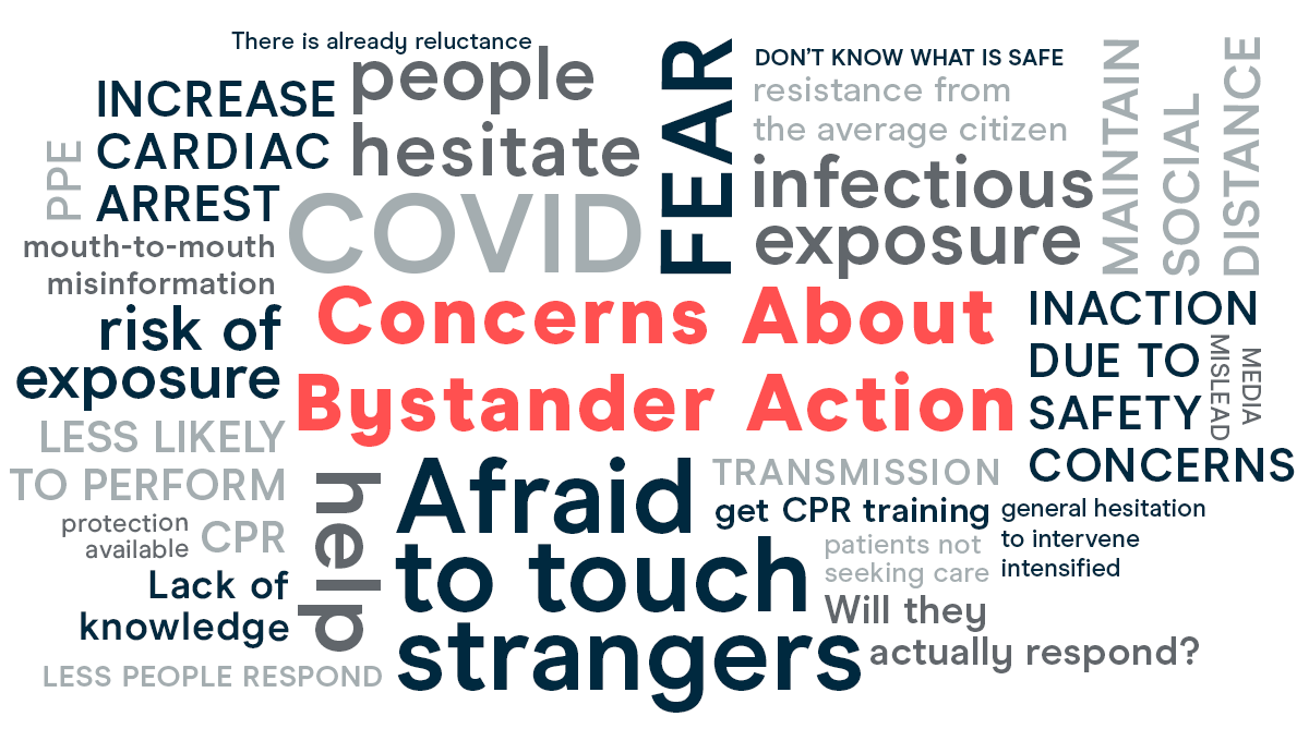 How COVID-19 is impacting bystander response to cardiac arrest and CPR training